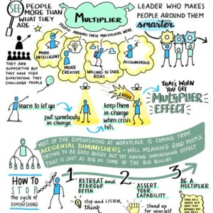 Your leadership behaviour: Are you a multiplier or...